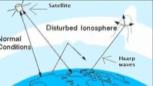 haarp-ionasphere